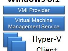 Windows 8.1 Hyper-V - Featured - WindowsWally
